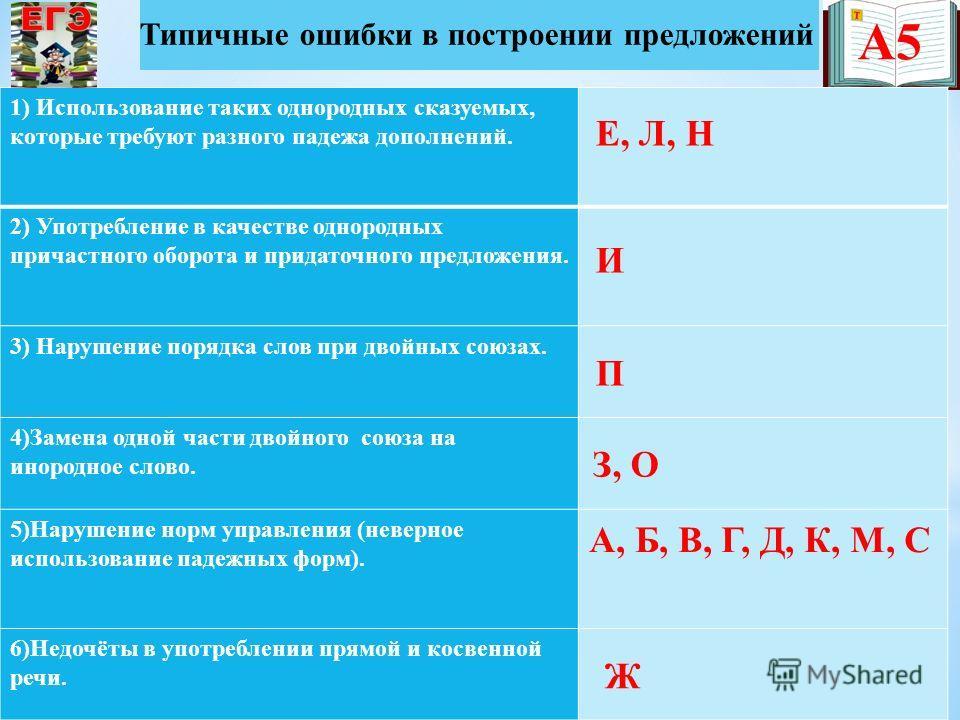 А5 Типичные ошибки в построении предложений 1) Использование таких однородных сказуемых, которые требуют разного падежа дополнений. 2) Употребление в качестве однородных причастного оборота и придаточного предложения. 3) Нарушение порядка слов при дв