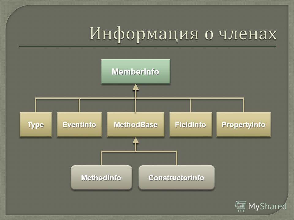 MemberInfoMemberInfo TypeTypeEventInfoEventInfoFieldInfoFieldInfoPropertyInfoPropertyInfoMethodBaseMethodBase MethodInfoMethodInfoConstructorInfoConstructorInfo