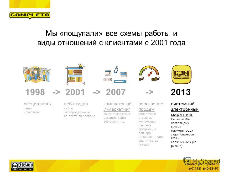 1998 -> 2001 -> 2007 -> 2013 cпециалисты сайты «реклама» веб-студия сайты seo-продвижение контекстная реклама комплексный И-маркетинг контент-маркетинг развитие сайта веб-аналитика повышение продаж посадочные страницы контекстная реклама продающие ба
