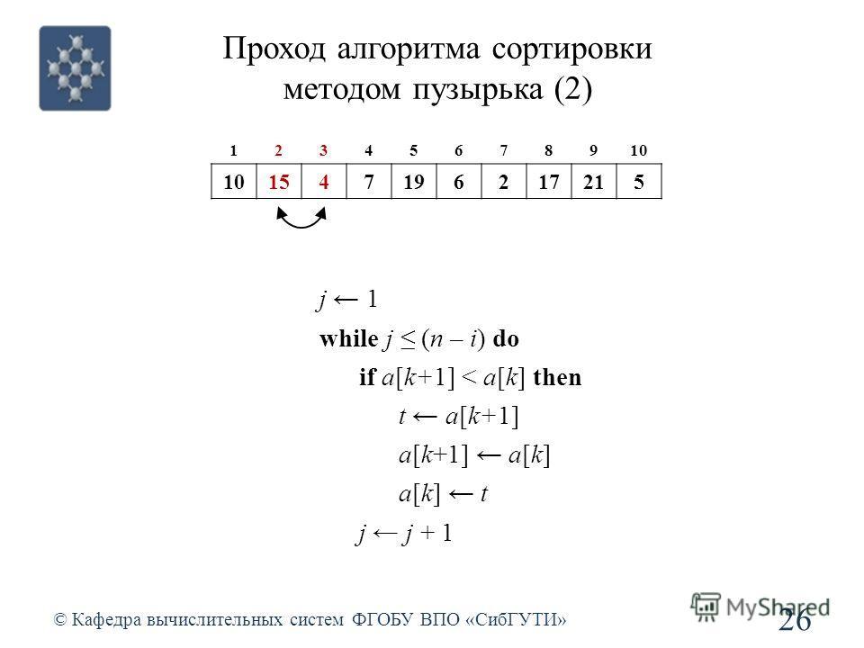 Проход алгоритма сортировки методом пузырька (2) © Кафедра вычислительных систем ФГОБУ ВПО «СибГУТИ» 26 j 1 while j (n – i) do if a[k+1] < a[k] then t a[k+1] a[k+1] a[k] a[k] t j j + 1 12345678910 1547196217215