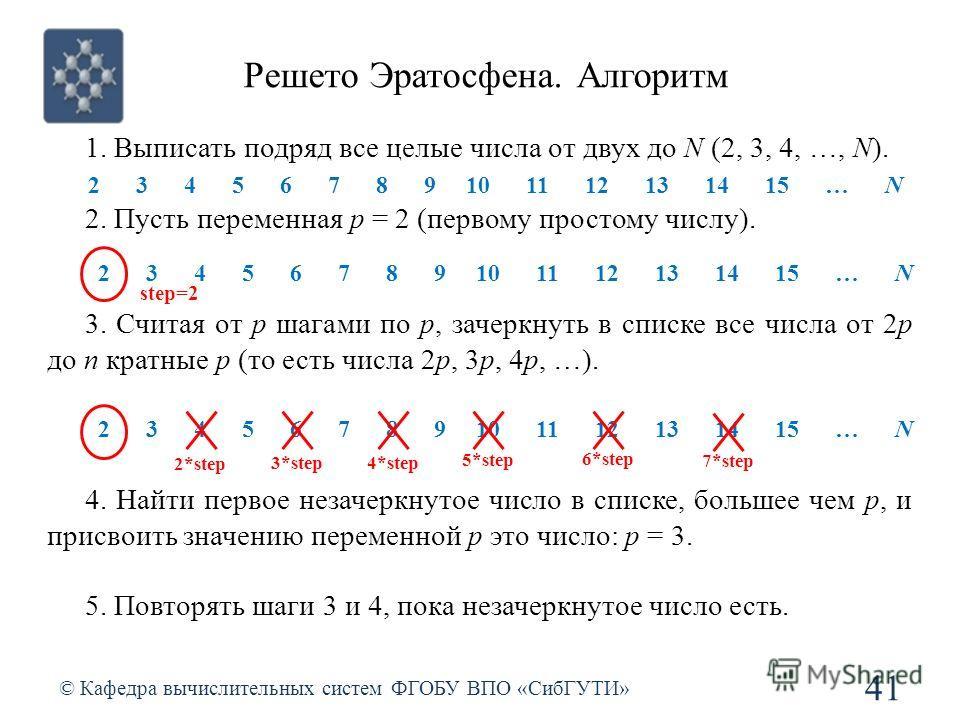 Решето Эратосфена. Алгоритм © Кафедра вычислительных систем ФГОБУ ВПО «СибГУТИ» 41 1. Выписать подряд все целые числа от двух до N (2, 3, 4, …, N). 2. Пусть переменная p = 2 (первому простому числу). 3. Считая от p шагами по p, зачеркнуть в списке вс