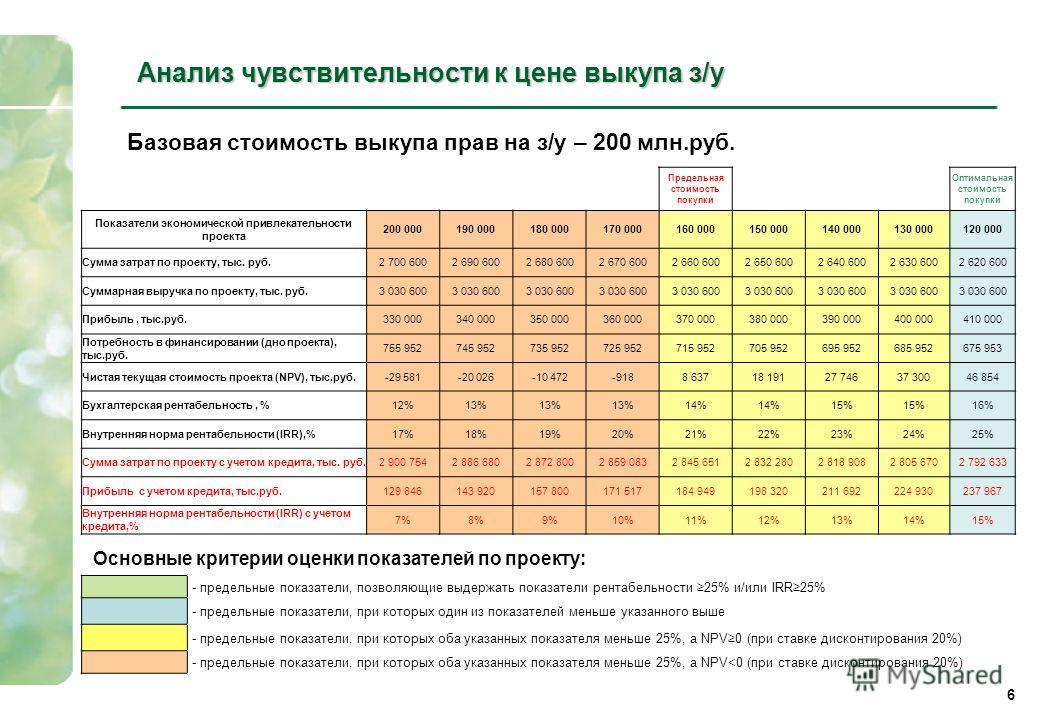 Анализ чувствительности к цене выкупа з/у 6 Базовая стоимость выкупа прав на з/у – 200 млн.руб. - предельные показатели, позволяющие выдержать показатели рентабельности 25% и/или IRR25% - предельные показатели, при которых один из показателей меньше