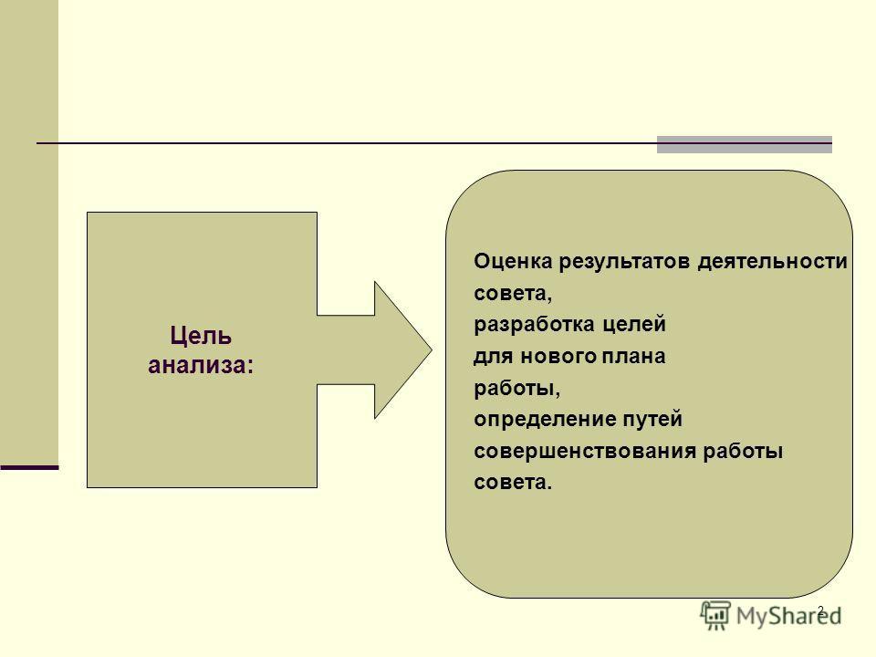 2 Цель анализа: Оценка результатов деятельности совета, разработка целей для нового плана работы, определение путей совершенствования работы совета.