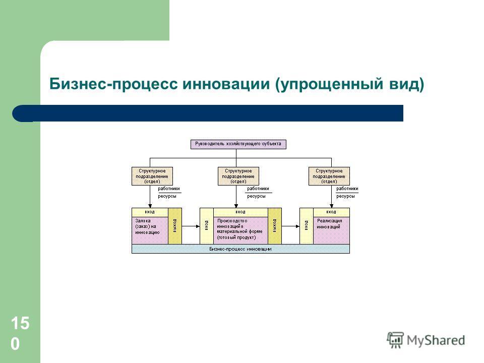 150 Бизнес-процесс инновации (упрощенный вид)