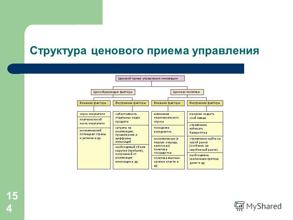 154 Структура ценового приема управления