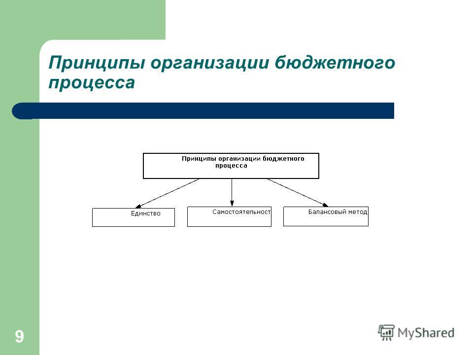 9 Принципы организации бюджетного процесса