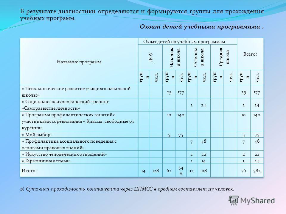 В результате диагностики определяются и формируются группы для прохождения учебных программ. Охват детей учебными программами. в) Суточная проходимость контингента через ЦПМСС в среднем составляет 117 человек.