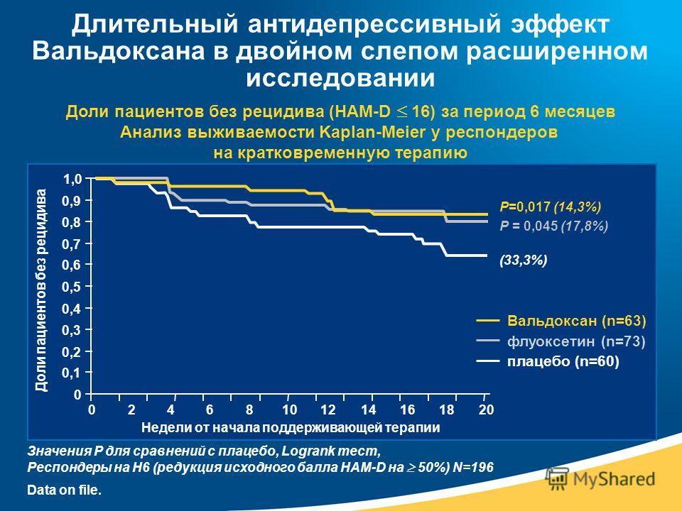 Доли пациентов без рецидива (HAM-D 16) за период 6 месяцев Анализ выживаемости Kaplan-Meier у респондеров на кратковременную терапию Значения P для сравнений с плацебо, Logrank тест, Респондеры на Н6 (редукция исходного балла HAM-D на 50%) N=196 0 0,