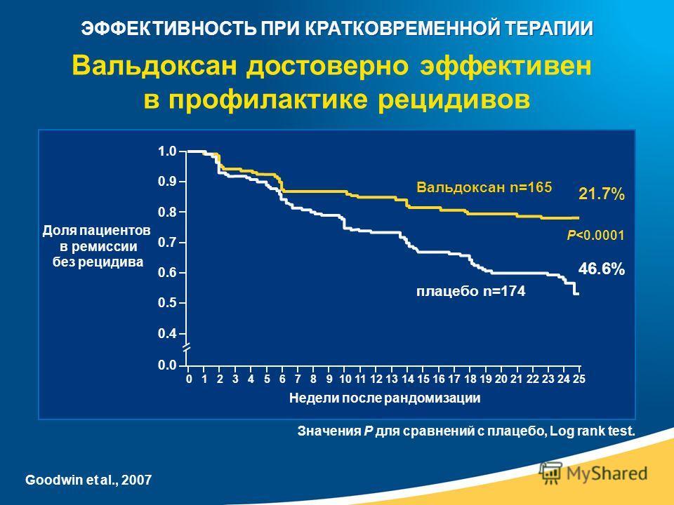 Вальдоксан n=165 плацебо n=174 1.0 0.9 0.8 0.7 0.6 0.5 0.4 0.0 Доля пациентов в ремиссии без рецидива 21.7% 46.6% P