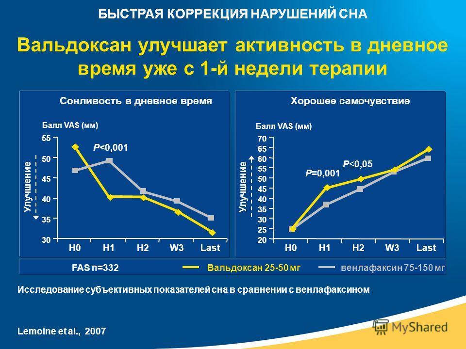 Исследование субъективных показателей сна в сравнении с венлафаксином Вальдоксан улучшает активность в дневное время уже с 1-й недели терапии FAS n=332Вальдоксан 25-50 мгвенлафаксин 75-150 мг Сонливость в дневное время Балл VAS (мм) P