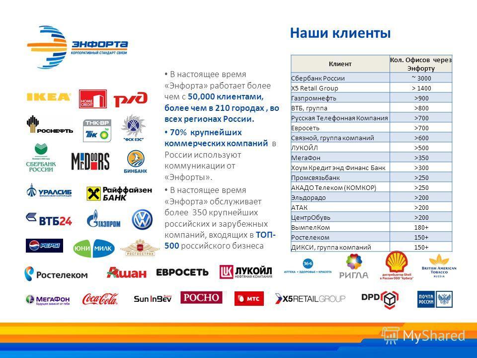 Наши клиенты В настоящее время «Энфорта» работает более чем с 50,000 клиентами, более чем в 210 городах, во всех регионах России. 70% крупнейших коммерческих компаний в России используют коммуникации от «Энфорты». В настоящее время «Энфорта» обслужив