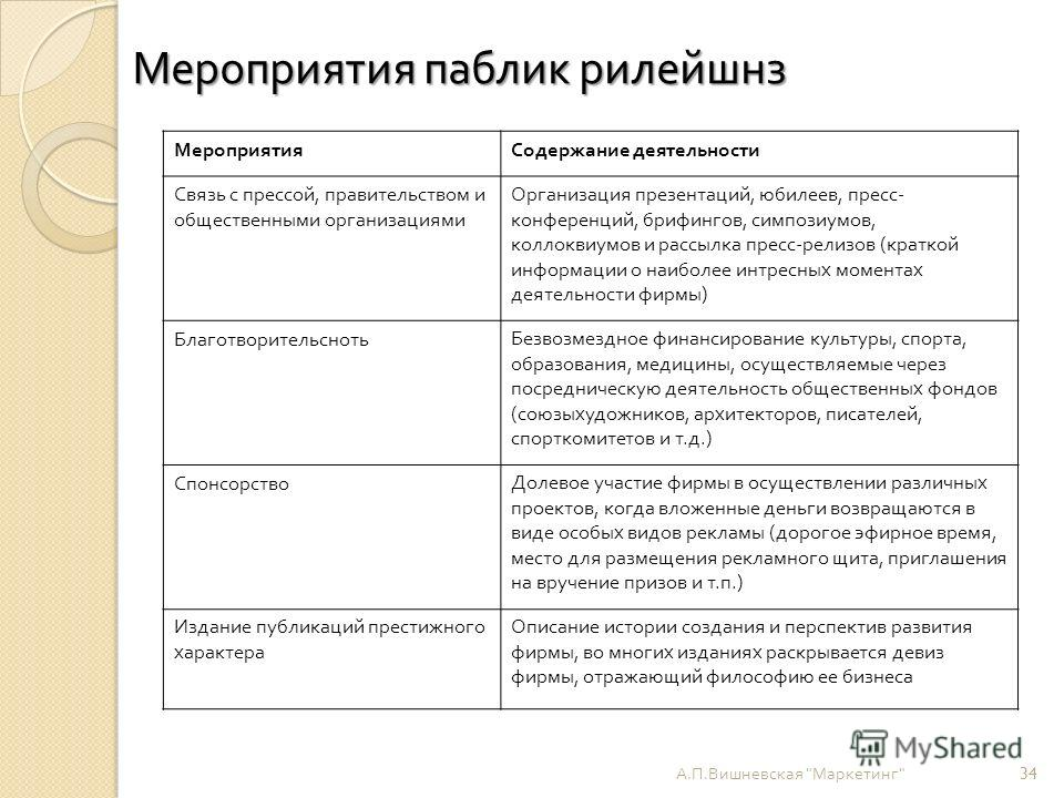Мероприятия паблик рилейшнз А. П. Вишневская