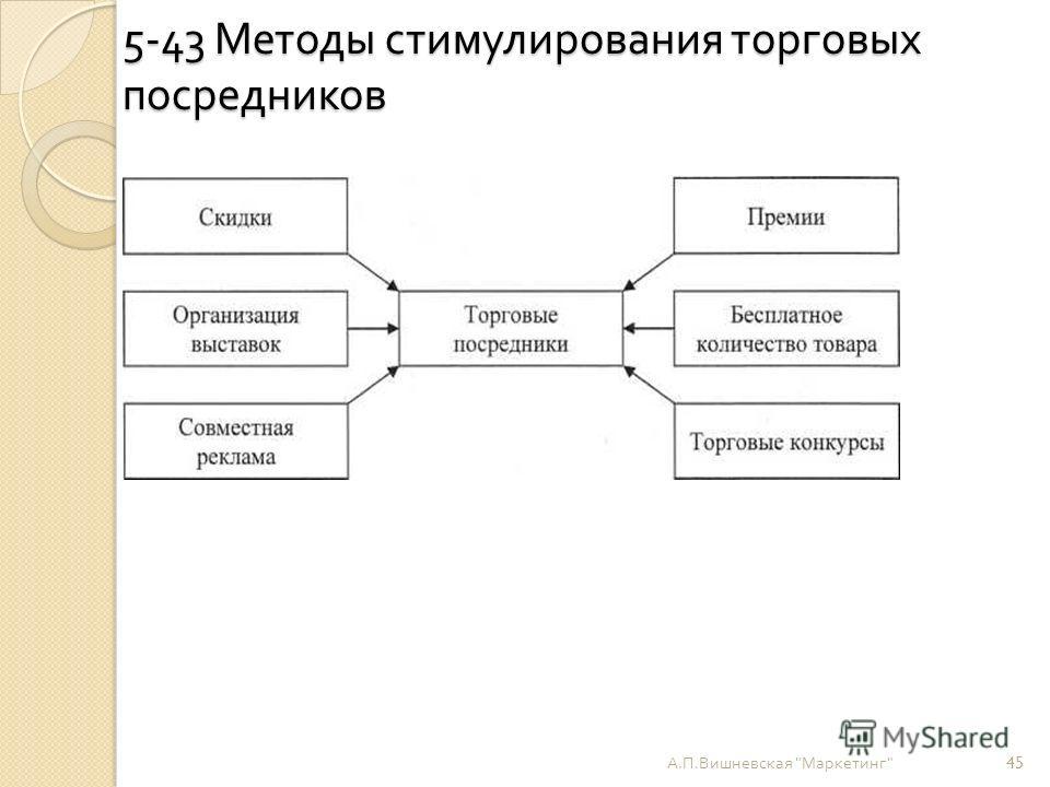 5-43 Методы стимулирования торговых посредников А. П. Вишневская  Маркетинг  45