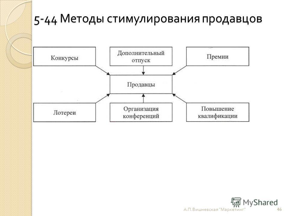 5-44 Методы стимулирования продавцов А. П. Вишневская  Маркетинг  46