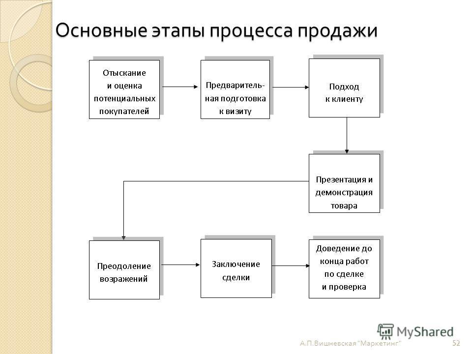 Основные этапы процесса продажи А. П. Вишневская  Маркетинг  52