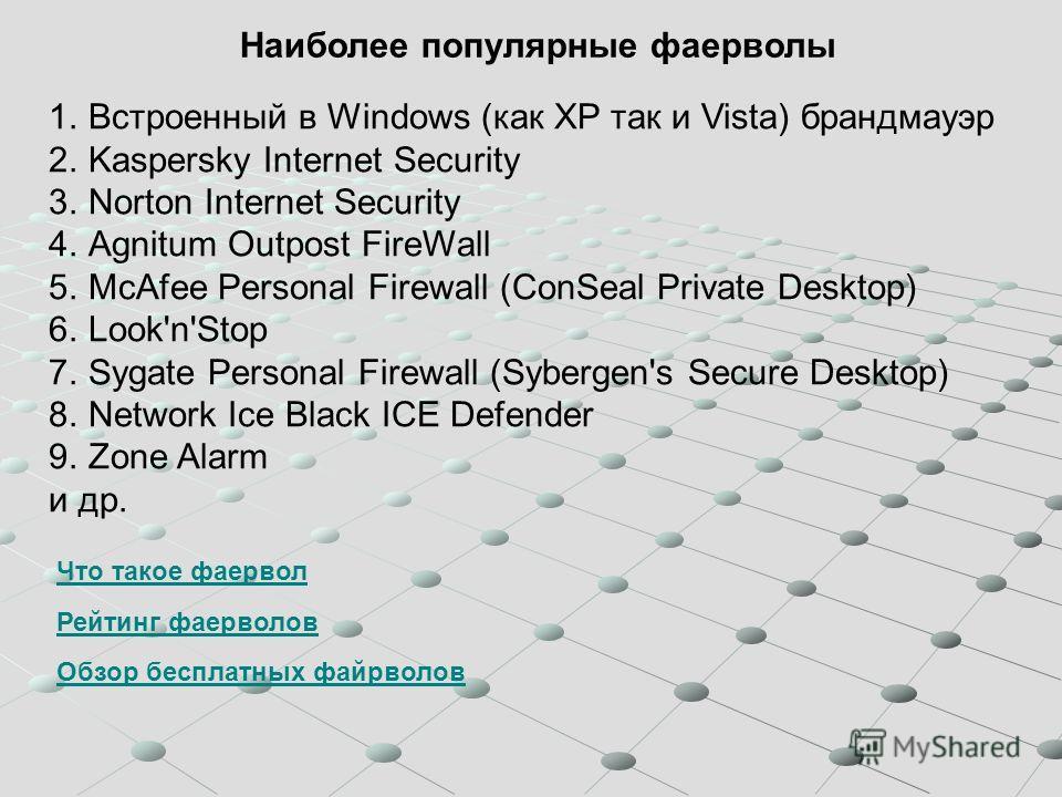 Наиболее популярные фаерволы 1.Встроенный в Windows (как XP так и Vista) брандмауэр 2.Kaspersky Internet Security 3.Norton Internet Security 4.Agnitum Outpost FireWall 5.McAfee Personal Firewall (ConSeal Private Desktop) 6.Look'n'Stop 7.Sygate Person