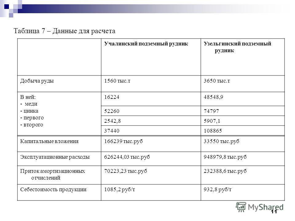 11 Таблица 7 – Данные для расчета Учалинский подземный рудникУзельгинский подземный рудник Добыча руды1560 тыс.т3650 тыс.т В ней: - меди - цинка - первого - второго 1622448548,9 5226074797 2542,85907,1 37440108865 Капитальные вложения166239 тыс.руб33