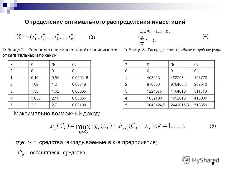 Таблица 2 – Распределение инвестиций в зависимости от капитальных вложений xg1g1 g2g2 g3g3 0000 10,460,540,000216 21,021,20,00048 31,381,620,00065 41,8362,160,00086 52,32,70,00108 Определение оптимального распределения инвестиций Таблица 3 Распределе