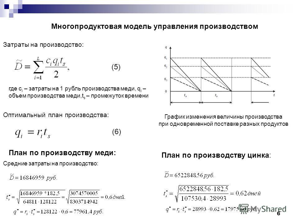 Многопродуктовая модель управления производством График изменения величины производства при одновременной поставке разных продуктов Средние затраты на производство: где c i – затраты на 1 рубль производства меди, q i – объем производства меди,t s – п