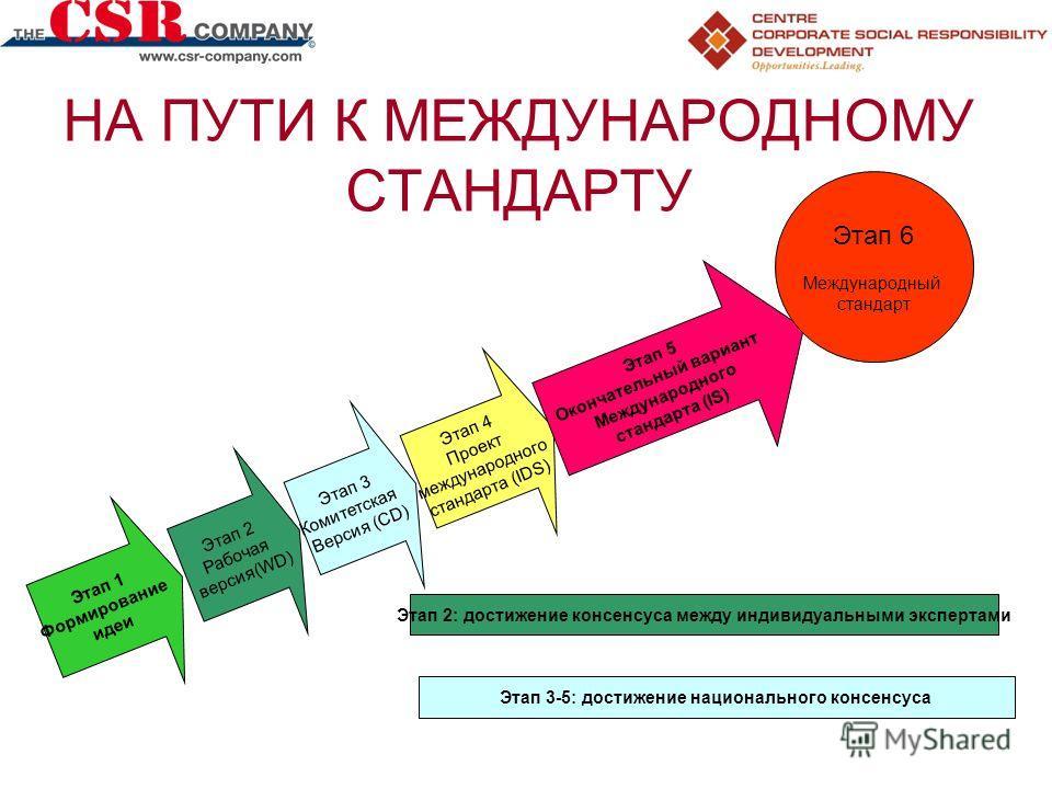 НА ПУТИ К МЕЖДУНАРОДНОМУ СТАНДАРТУ Этап 2 Рабочая версия(WD) Этап 3 Комитетская Версия (CD) Этап 4 Проект международного стандарта (IDS) Этап 5 Окончательный вариант Международного стандарта (IS) Этап 6 Международный стандарт Этап 2: достижение консе