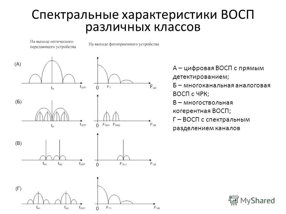 Спектральные характеристики ВОСП различных классов А – цифровая ВОСП с прямым детектированием; Б – многоканальная аналоговая ВОСП с ЧРК; В – многоствольная когерентная ВОСП; Г – ВОСП с спектральным разделением каналов