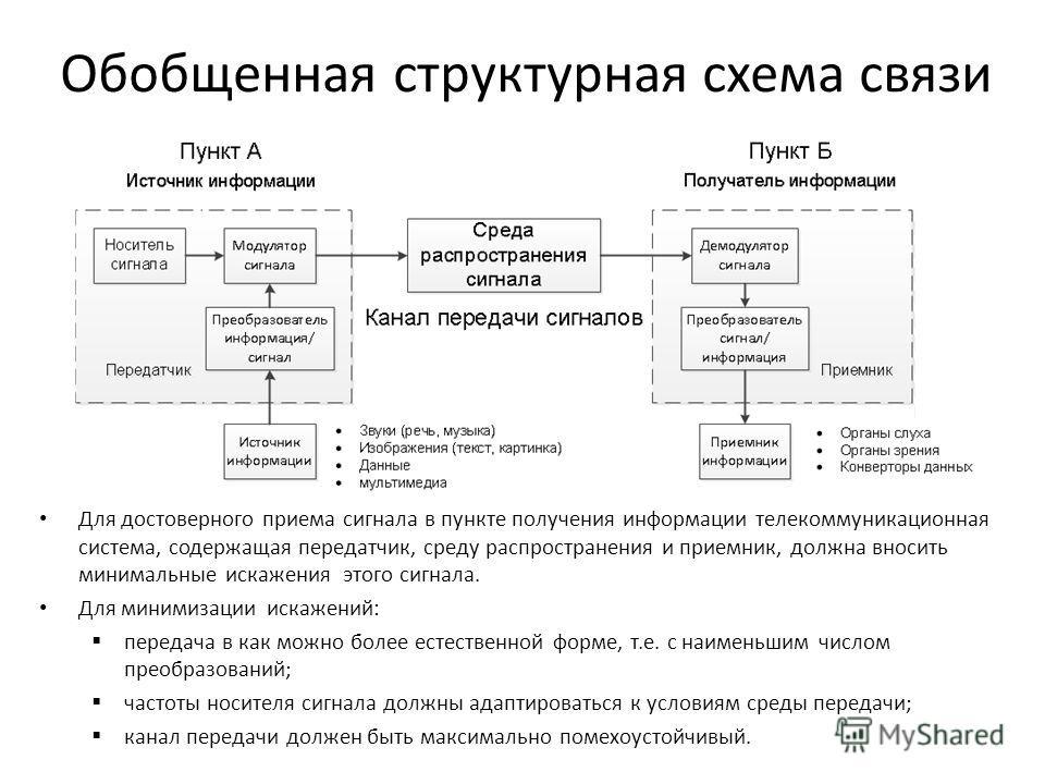 Обобщенная структурная схема связи Для достоверного приема сигнала в пункте получения информации телекоммуникационная система, содержащая передатчик, среду распространения и приемник, должна вносить минимальные искажения этого сигнала. Для минимизаци