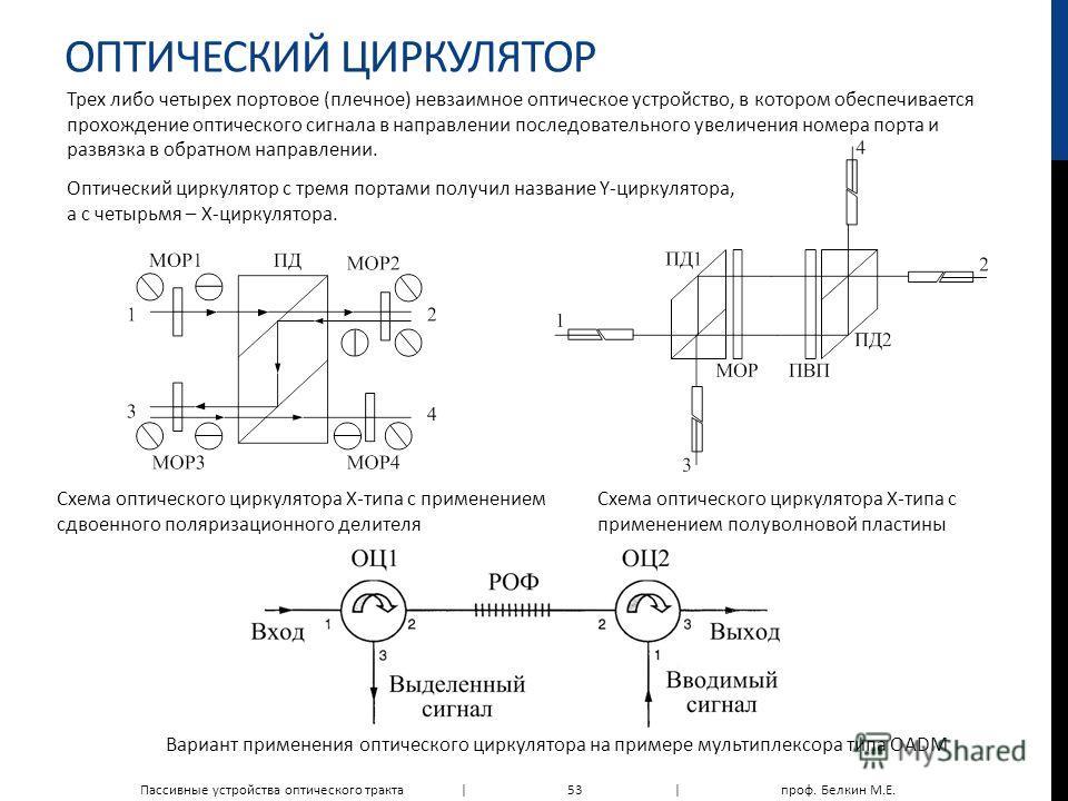 ОПТИЧЕСКИЙ ЦИРКУЛЯТОР Трех либо четырех портовое (плечное) невзаимное оптическое устройство, в котором обеспечивается прохождение оптического сигнала в направлении последовательного увеличения номера порта и развязка в обратном направлении. Оптически