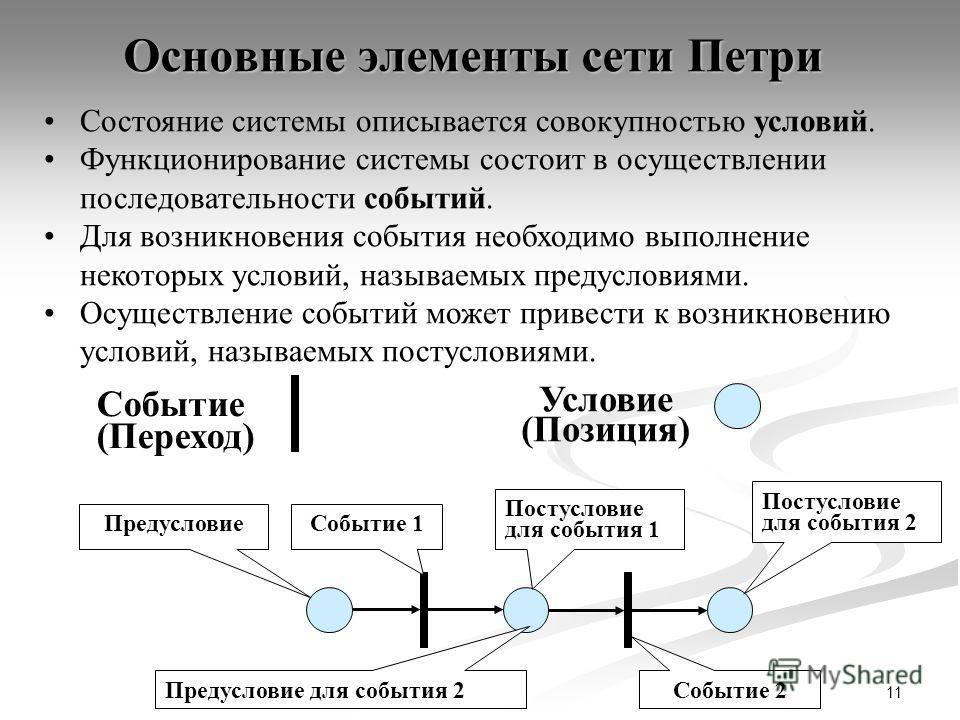 11 Основные элементы сети Петри Условие (Позиция) Событие (Переход) Состояние системы описывается совокупностью условий. Функционирование системы состоит в осуществлении последовательности событий. Для возникновения события необходимо выполнение неко