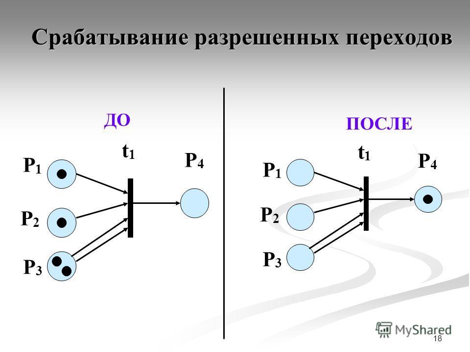18 Срабатывание разрешенных переходов P4P4 P1P1 t1t1 P2P2 P3P3 ДО P4P4 P1P1 t1t1 P2P2 P3P3 ПОСЛЕ