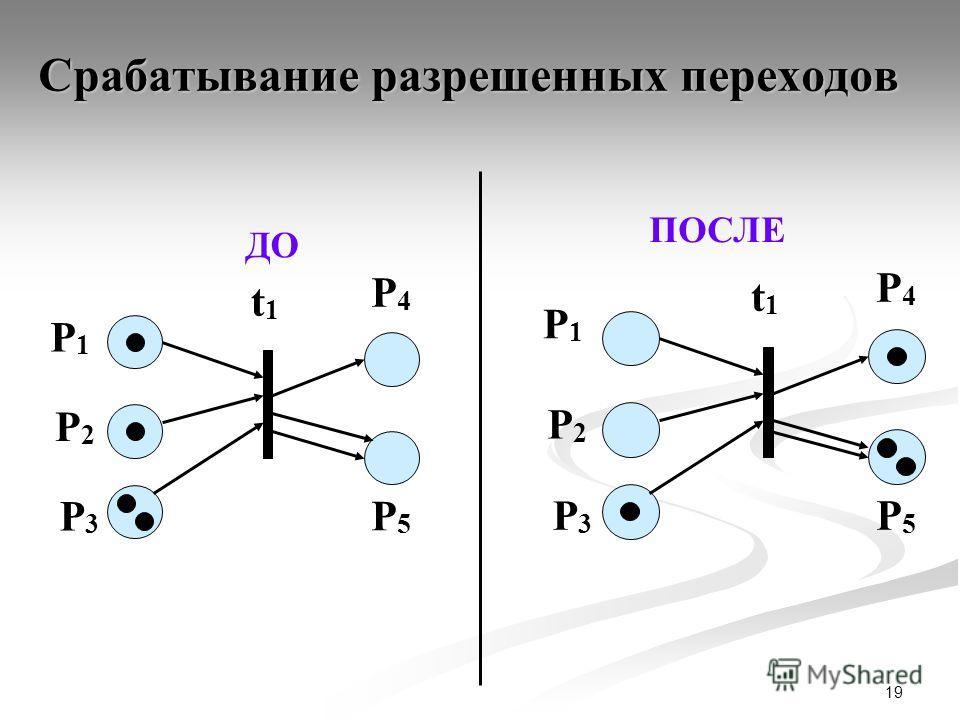 19 Срабатывание разрешенных переходов ДО P4P4 P1P1 t1t1 P2P2 P3P3 P5P5 ПОСЛЕ P4P4 P1P1 t1t1 P2P2 P3P3 P5P5
