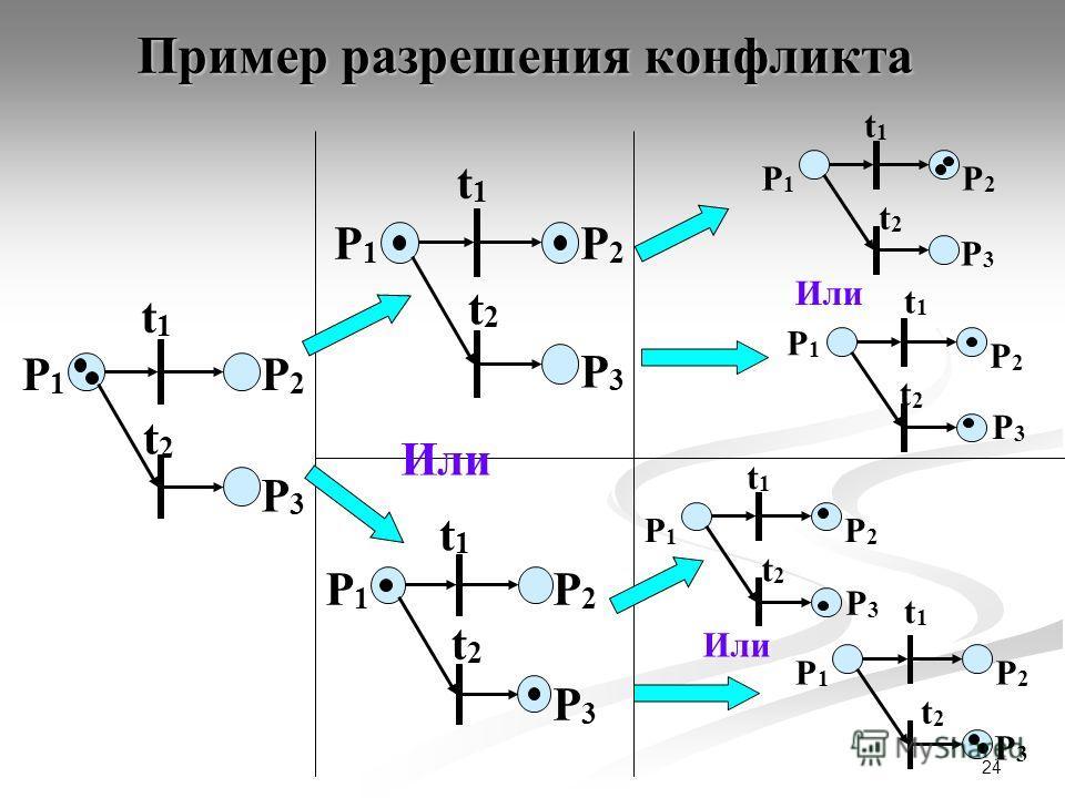 24 Пример разрешения конфликта P1P1 P2P2 t1t1 P3P3 t2t2 P1P1 P2P2 t1t1 P3P3 t2t2 P1P1 P2P2 t1t1 P3P3 t2t2 P1P1 P2P2 t1t1 P3P3 t2t2 P1P1 P2P2 t1t1 P3P3 t2t2 P1P1 P2P2 t1t1 P3P3 t2t2 P1P1 P2P2 t1t1 P3P3 t2t2 Или