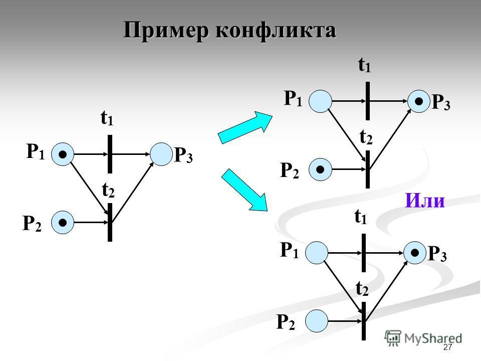 27 P1P1 P2P2 t1t1 P3P3 t2t2 P1P1 P2P2 t1t1 P3P3 t2t2 P1P1 P2P2 t1t1 P3P3 t2t2 Пример конфликта Или