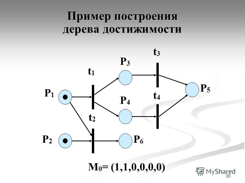 30 P1P1 P2P2 t1t1 P3P3 t2t2 t3t3 t4t4 P4P4 P6P6 P5P5 М 0 = (1,1,0,0,0,0) Пример построения дерева достижимости