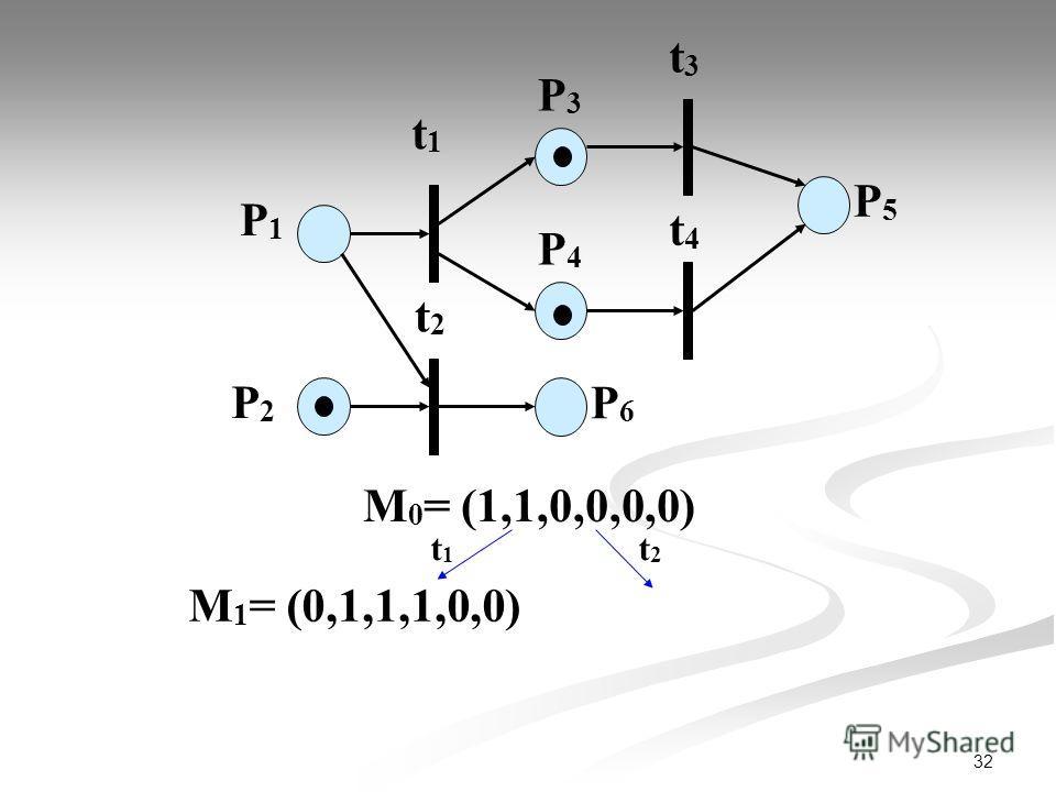 32 P1P1 P2P2 t1t1 P3P3 t2t2 t3t3 t4t4 P4P4 P6P6 P5P5 М 0 = (1,1,0,0,0,0) t1t1 t2t2 М 1 = (0,1,1,1,0,0)