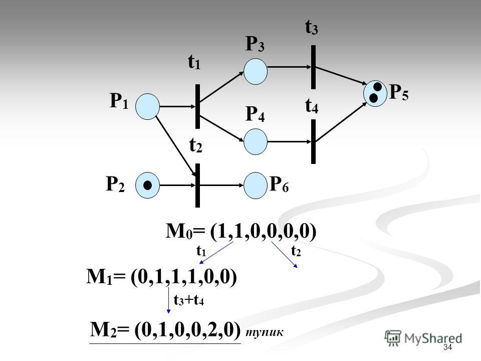 34 P1P1 P2P2 t1t1 P3P3 t2t2 t3t3 t4t4 P4P4 P6P6 P5P5 М 0 = (1,1,0,0,0,0) t1t1 t2t2 М 1 = (0,1,1,1,0,0) t 3 +t 4 М 2 = (0,1,0,0,2,0) тупик