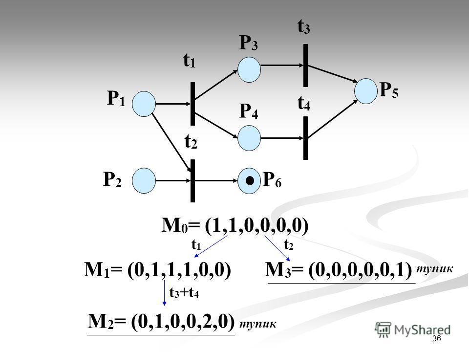 36 P1P1 P2P2 t1t1 P3P3 t2t2 t3t3 t4t4 P4P4 P6P6 P5P5 М 0 = (1,1,0,0,0,0) t1t1 t2t2 М 1 = (0,1,1,1,0,0) t 3 +t 4 М 2 = (0,1,0,0,2,0) М 3 = (0,0,0,0,0,1) тупик