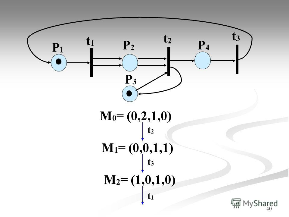 40 М 0 = (0,2,1,0) P1P1 t1t1 P2P2 t2t2 t3t3 P3P3 P4P4 t2t2 М 1 = (0,0,1,1) t3t3 М 2 = (1,0,1,0) t1t1