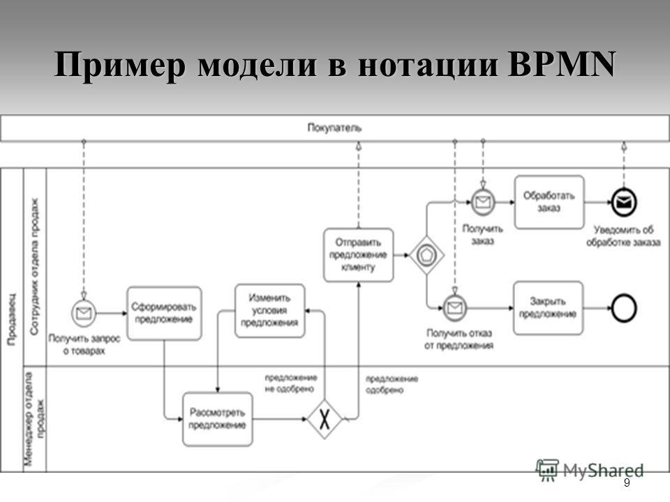 9 Пример модели в нотации BPMN
