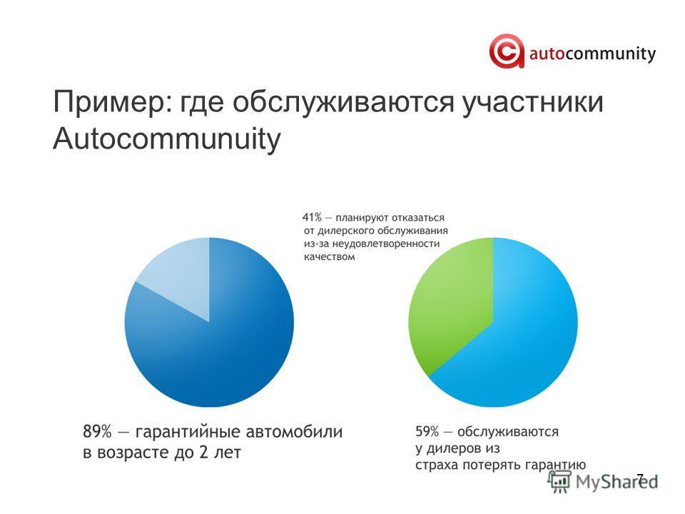 7 Пример: где обслуживаются участники Autocommunuity