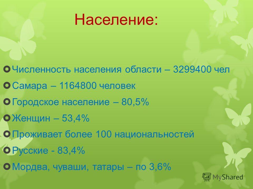 Население: Численность населения области – 3299400 чел Самара – 1164800 человек Городское население – 80,5% Женщин – 53,4% Проживает более 100 национальностей Русские - 83,4% Мордва, чуваши, татары – по 3,6%