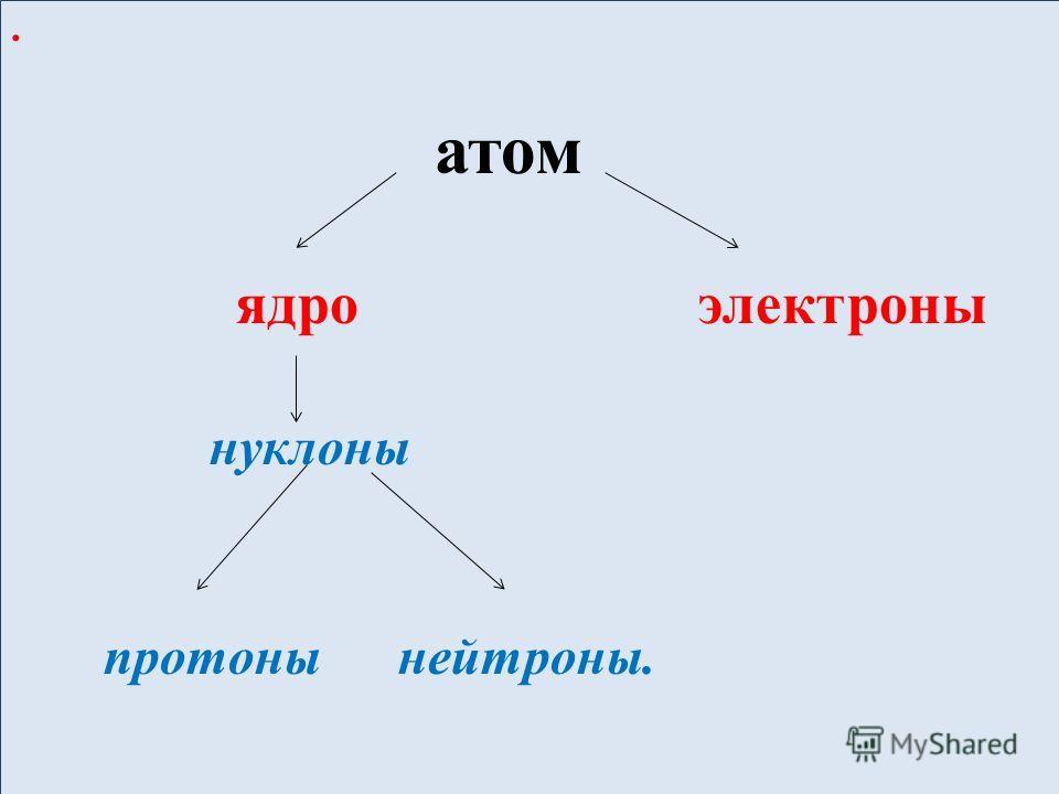 . атом ядро электроны нуклоны протоны нейтроны.