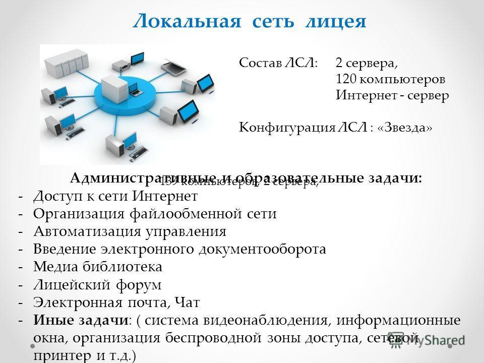 Локальная сеть лицея Состав ЛСЛ: 2 сервера, 120 компьютеров Интернет - сервер Конфигурация ЛСЛ : «Звезда» Административные и образовательные задачи: -Доступ к сети Интернет -Организация файлообменной сети -Автоматизация управления -Введение электронн