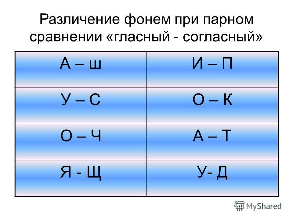 Различение фонем при парном сравнении «гласный - согласный» А – шИ – П У – CО – К О – ЧА – Т Я - ЩУ- Д
