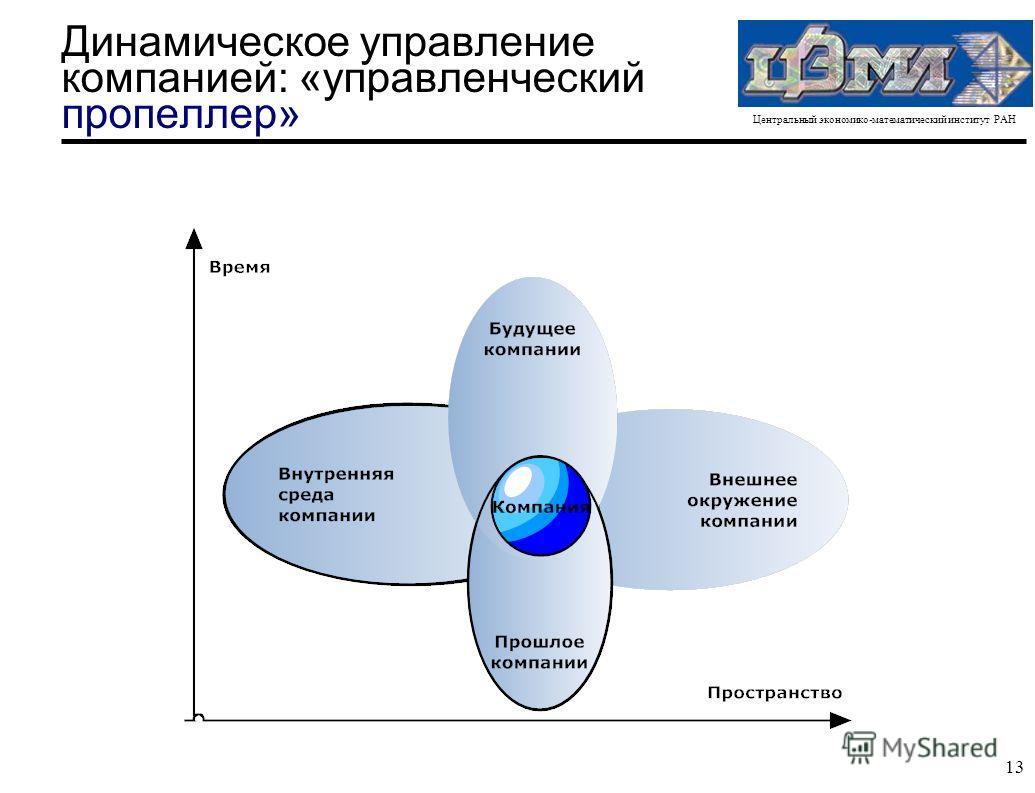 Центральный экономико-математический институт РАН 13 Динамическое управление компанией: «управленческий пропеллер»
