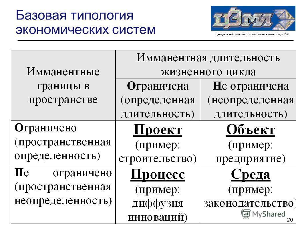 Центральный экономико-математический институт РАН 20 Базовая типология экономических систем