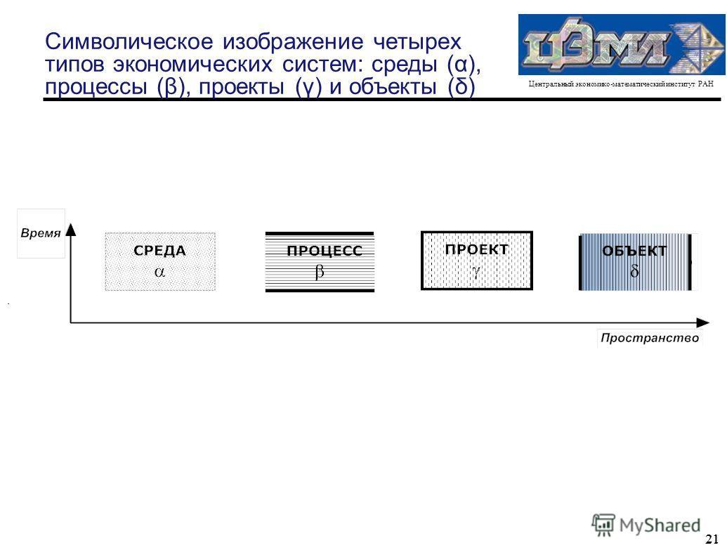 Центральный экономико-математический институт РАН 21 Символическое изображение четырех типов экономических систем: среды (α), процессы (β), проекты (γ) и объекты (δ).