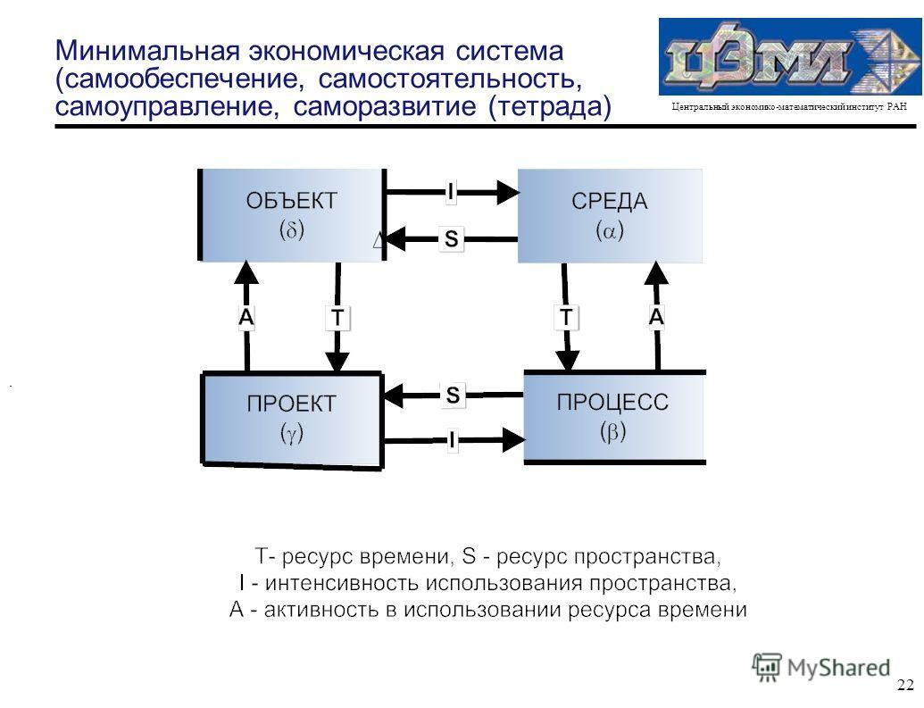 Центральный экономико-математический институт РАН 22 Минимальная экономическая система (самообеспечение, самостоятельность, самоуправление, саморазвитие (тетрада).