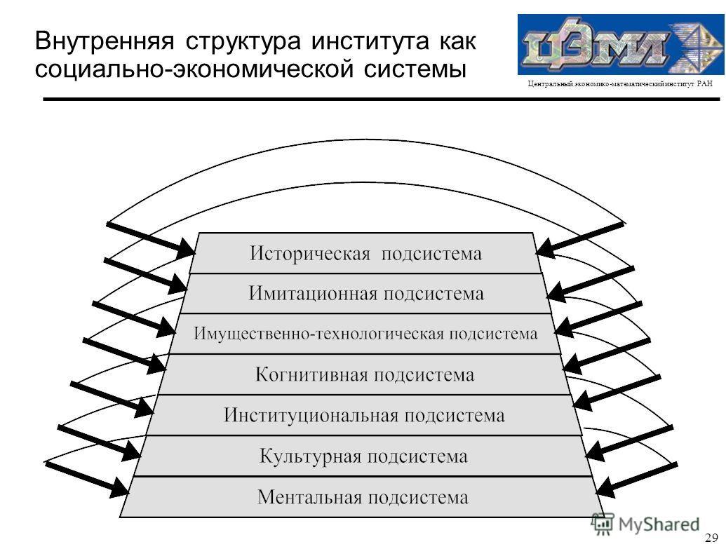 Центральный экономико-математический институт РАН 29 Внутренняя структура института как социально-экономической системы
