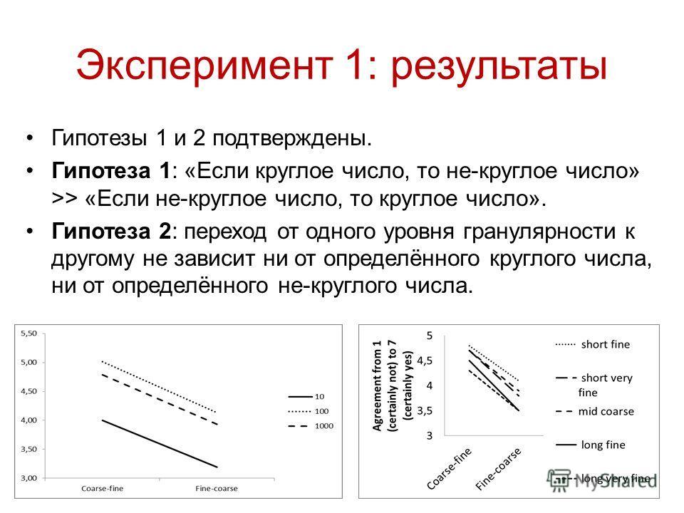 Эксперимент 1: результаты Гипотезы 1 и 2 подтверждены. Гипотеза 1: «Если круглое число, то не-круглое число» >> «Если не-круглое число, то круглое число». Гипотеза 2: переход от одного уровня гранулярности к другому не зависит ни от определённого кру