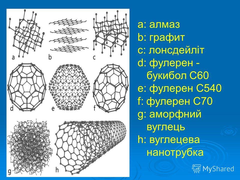 a: алмаз b: графит c: лонсдейліт d: фулерен - букибол C60 e: фулерен C540 f: фулерен C70 g: аморфний вуглець h: вуглецева нанотрубка
